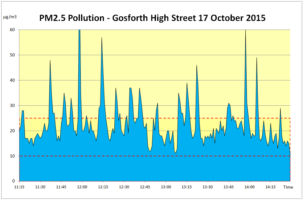 Pollution Graph