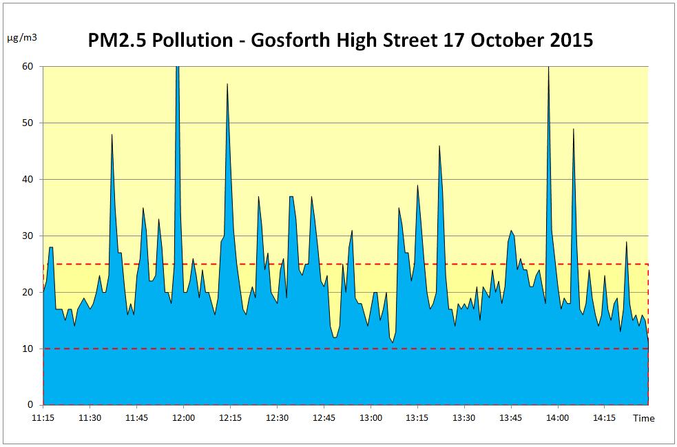 Pollution Graph