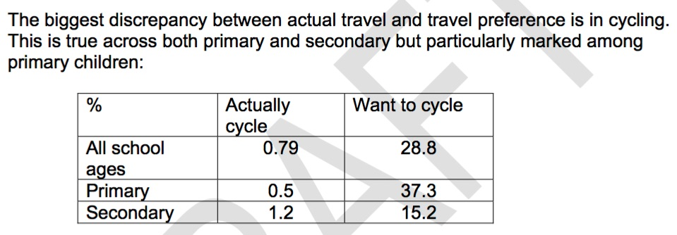 Table showing preference for cycling amongst school children with actual rates of cycling