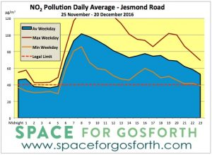 Graph showing increasing in nitrogen dioxide on Jesmond Road between 25 November and 20 December 2016