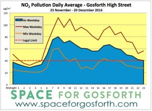 Graph showing nitrogen dioxide levels increased between 25 November and 20 December 2016