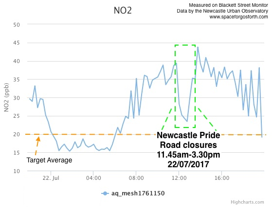 Graph of air quality on 22 July 2017 showing a dramatic improvement during the Northen Pride festival march when roads were closed