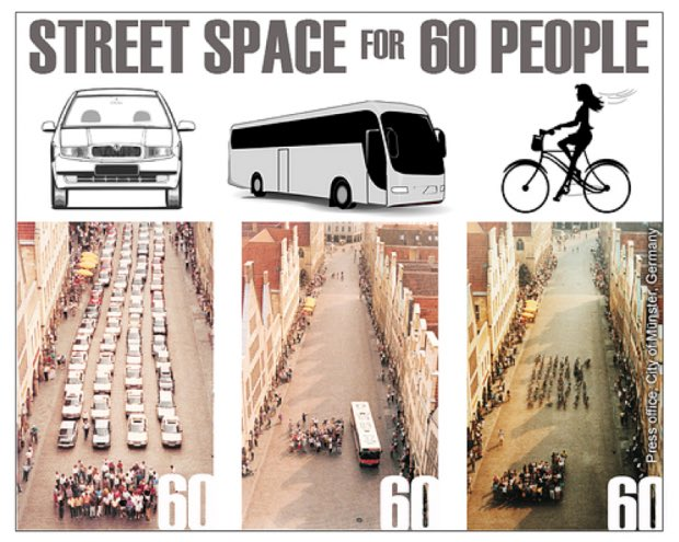 Three pictures: (1) 60 people with cars; (2) 60 people and one bus; (3) 60 people and bicycles showing the amount of space required for each.
