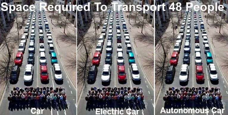 Three identical pictures of 48 people with 48 cars showing that cars, electric cars and autonomous cars all use the same amount of space on the road.