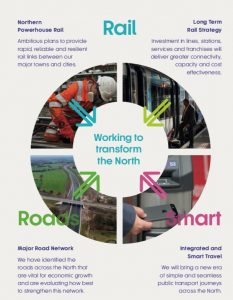 TfN Vision - Rail, Road and Smart ticketing