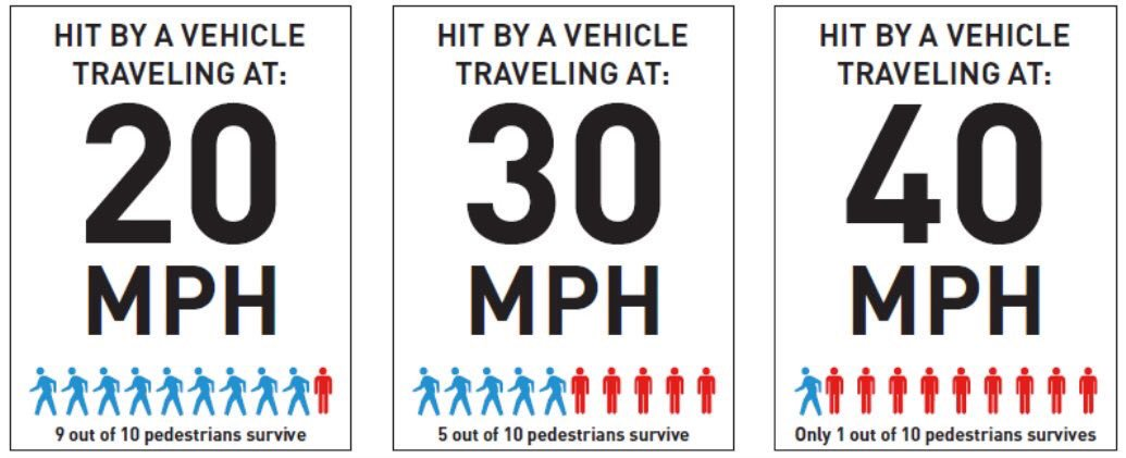 Graphic showing pedestrian deaths at 20mph (1 in 10), 30mph (5 in 10) and 40mph (9 in 10)