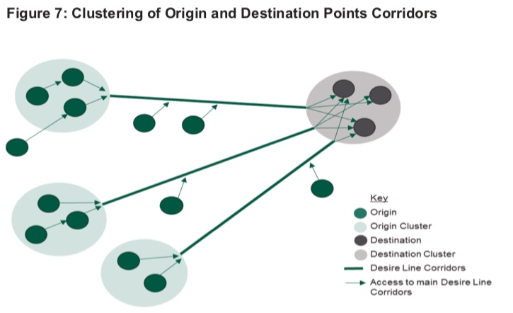 Diagram from the LCWIP Technical Guidance showing clustering origin and destination points