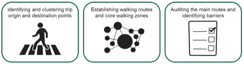 Diagram from the LCWIP Technical Guidance showing process steps: identify and cluster origin and destination points; establish walking routes and core walking zones; auditing main routes and identifying barriers.