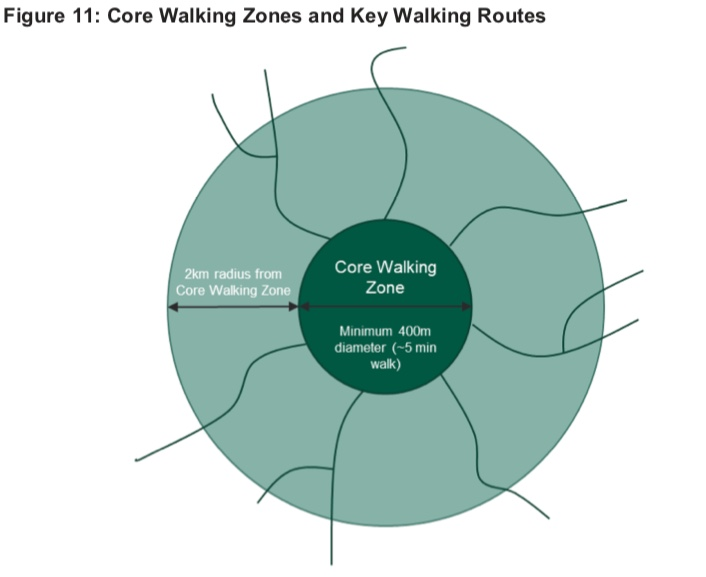 Diagram from the LCWIP Technical Guidance showing Core Walking Zones (minimum diameter 400m) and Key walking routes up to 2km from the Core Walking Zone