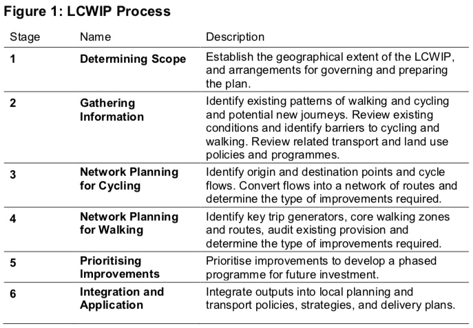 Diagram from the LCWIP Technical Guidance showing the process: 1 Determine Scope, 2 Gather Information, 3 Network Planning for Cycling, 4 Network Planning for Walking, 5 Prioritising Improvements, 6 Integration and Application.