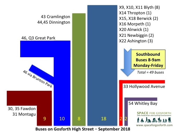 Buses on Gosforth High Street - September 2018, 49 per hour southbound 8-9am Monday-Friday.