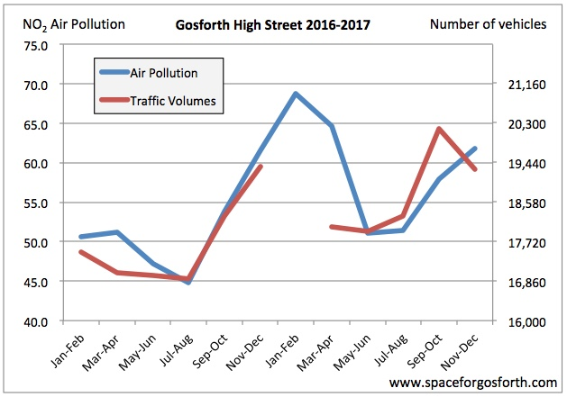 Graph of air quality and vehicle volumes on Gosforth High Street showing a strong correlation between the two.