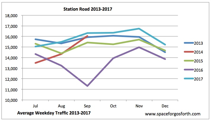 Graph of vehicle volumes on Station Road from 2013 to 2017.