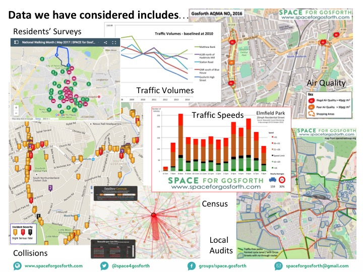 SPACE for Gosforth list of potential data sources including residents' surveys, traffic volumes and speeds, census data, local audits and air quality.