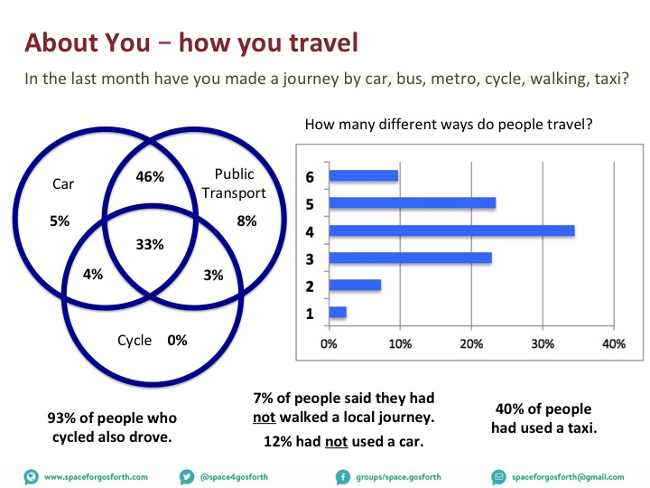 Bar chart showing the number of different ways people travelled with the most common being 4 followed by 5 then 3.