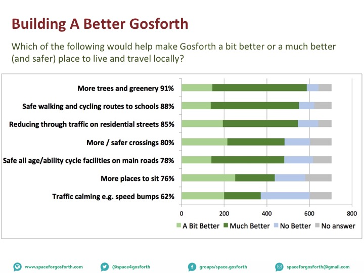 Graph showing what residents selected in the Your Streets survey for how to build a better Gosforth