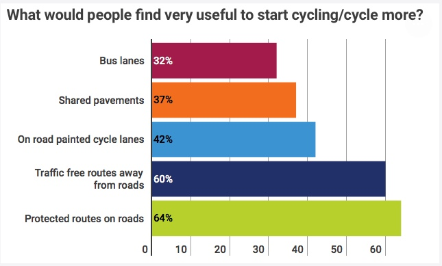 Bar chart showing what people would find useful to start cycling / cycle more. Bus lanes (32%), shared pavements (37%), On-road painted lanes (42%), traffic free routes (60%), protected routes on roads (64%).
