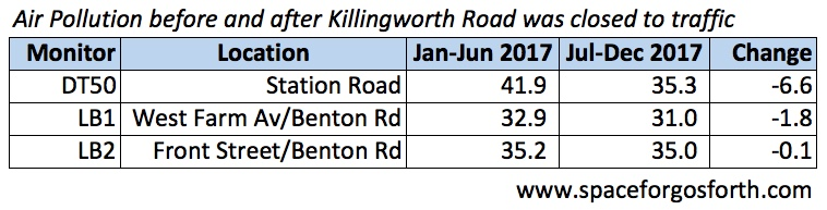 Table showing air pollution decreased slightly in Longbenton during the Killingworth Road closure