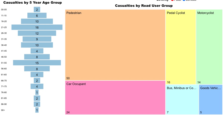Diagram showing serious injuries and deaths split by 5 year age group and road user group.