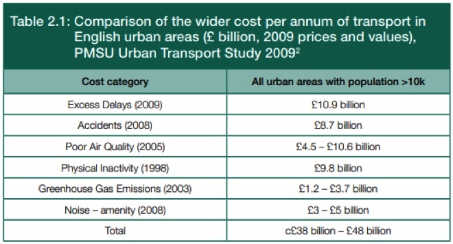 A table showing the cost of transport in English urban areas made up of delays, accidents, air pollution, inactivity, greenhouse gas emissions and noise totalling £38-£48bn.