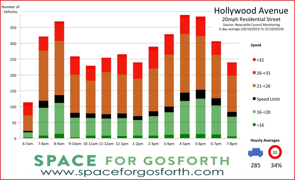 Bar chart of traffic volumes on Hollywood Avenue showing 285 vehicles per hour average with only 34% complying with speed limits.