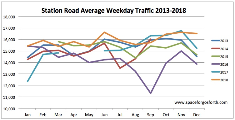 Graph of traffic volumes on Station Road 2013 to 2018