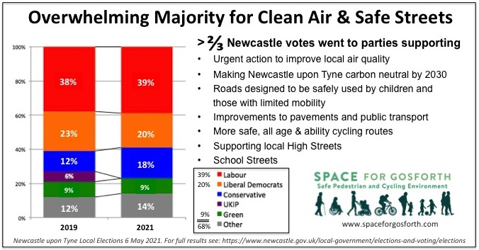 2 of 3 votes went to parties supporting clean air and safe streets