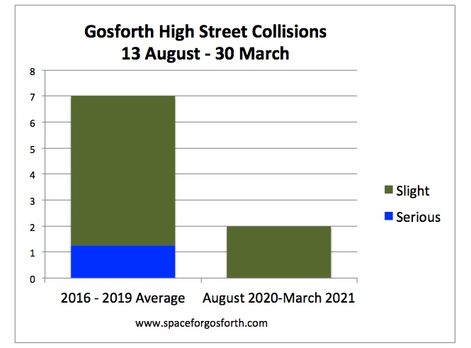 Graph showing injuries on Gosforth High Street 2020-2021 compared to previous years.